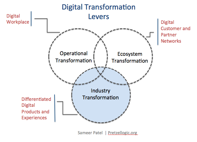 Why Human Capital must fuel Digital Transformation